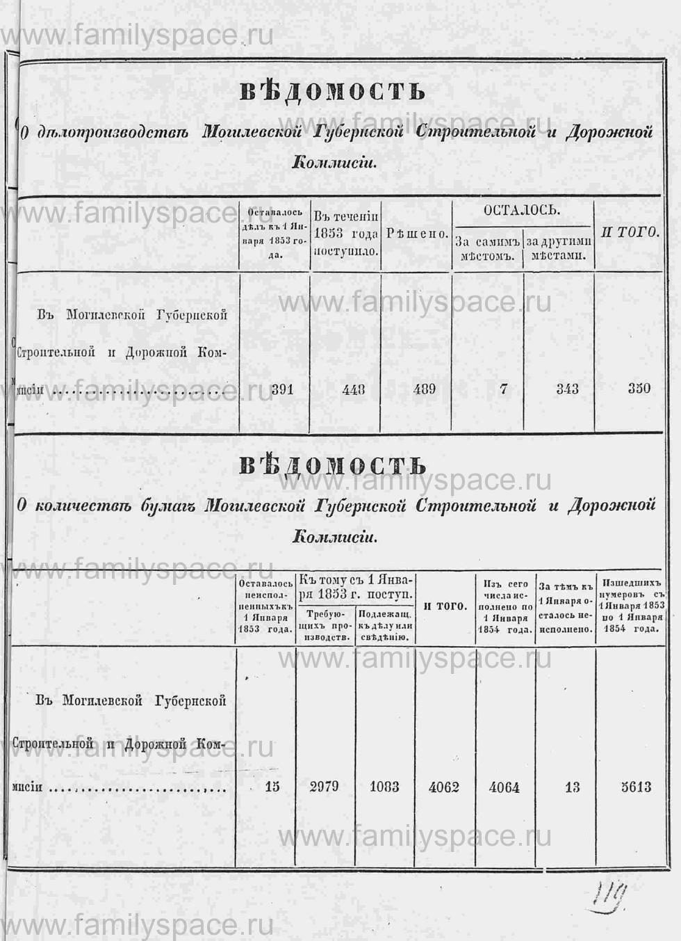 Поиск по фамилии - Памятная книга за 1853 год по Могилёвской губернии, страница 140