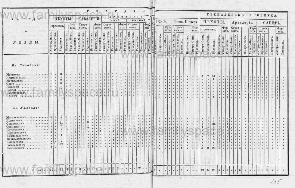 Поиск по фамилии - Памятная книга за 1853 год по Могилёвской губернии, страница 126