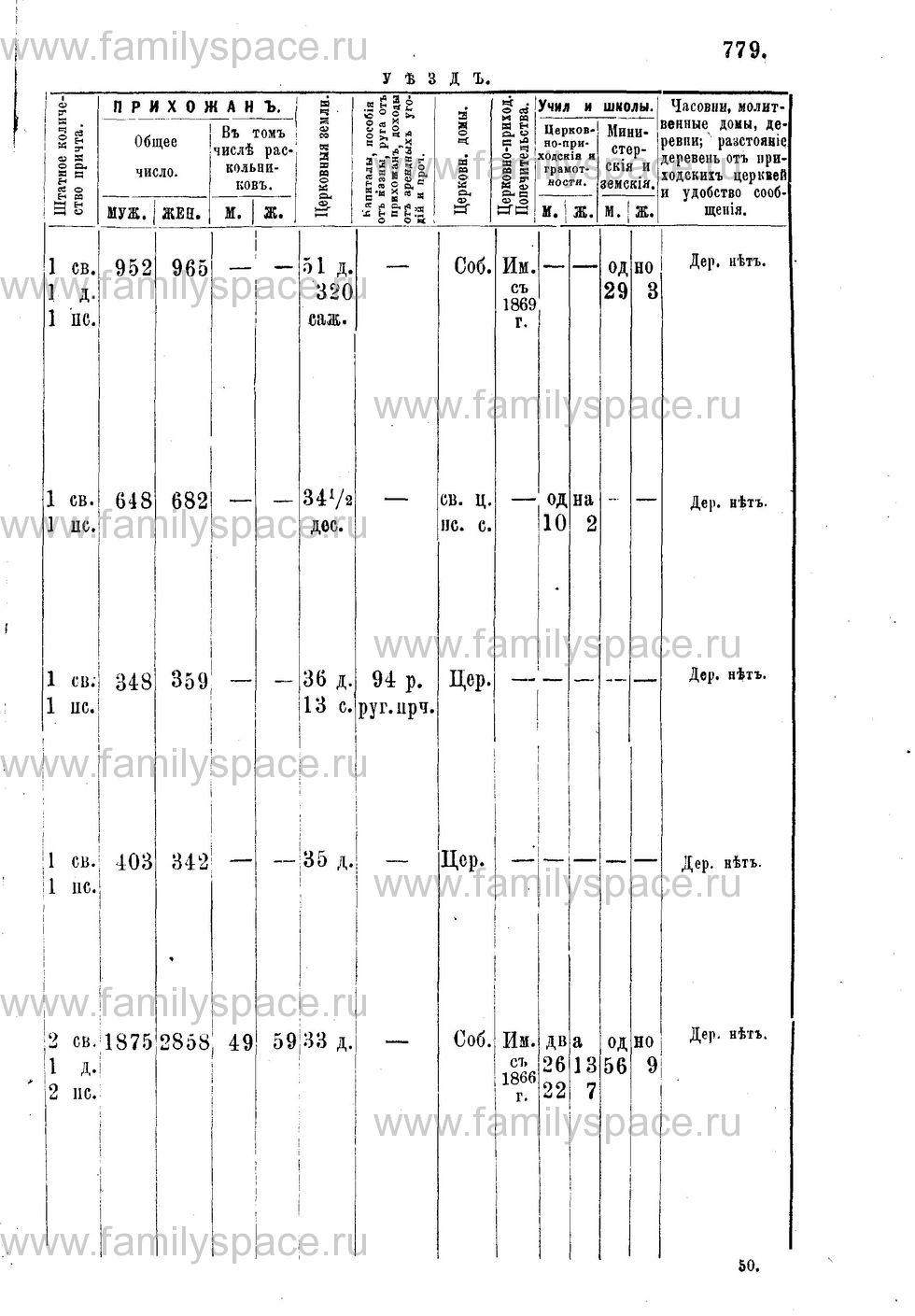 Поиск по фамилии - Адрес-календарь Нижегородской епархии на 1888 год, страница 1779