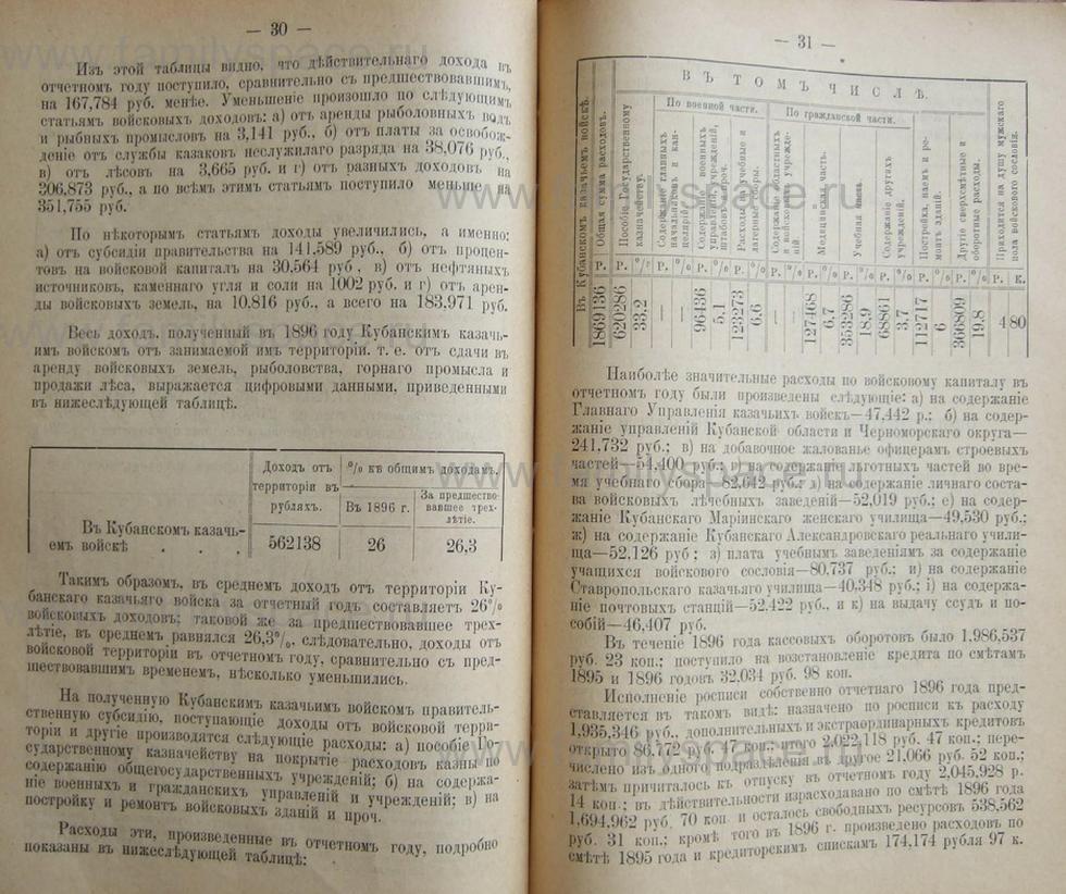 Поиск по фамилии - Кубанский календарь на 1898 год, страница 2030