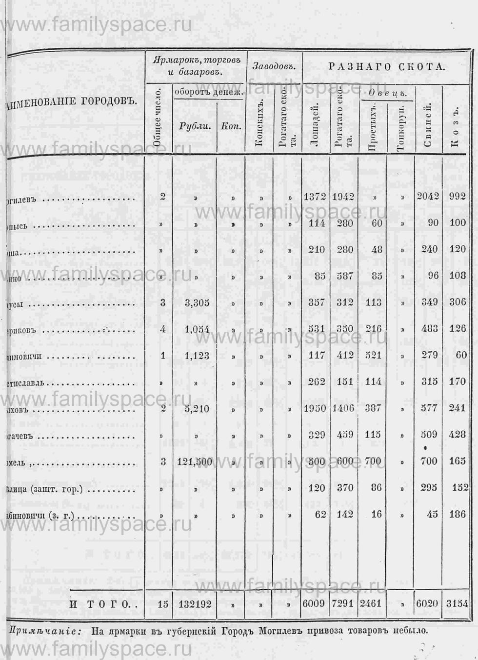 Поиск по фамилии - Памятная книга за 1853 год по Могилёвской губернии, страница 43