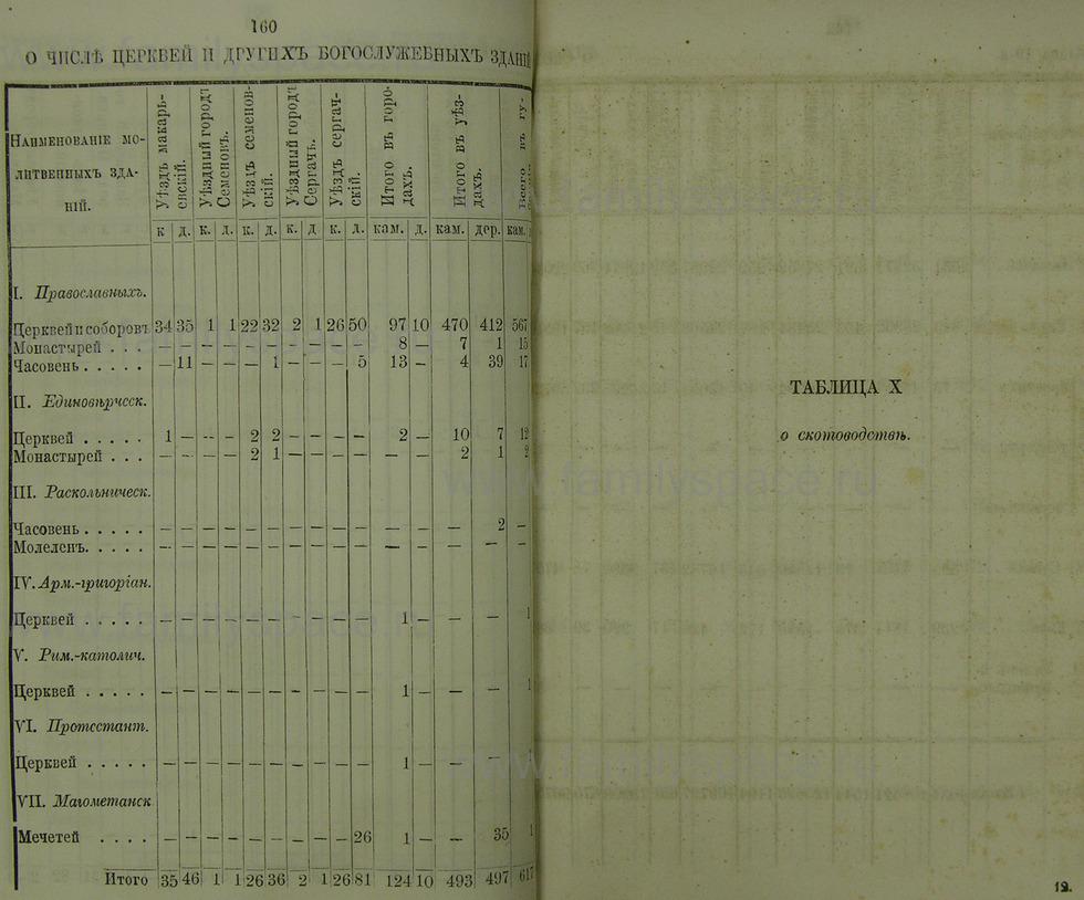 Поиск по фамилии - Памятная книжка Нижегородской губернии на 1865 год, страница 1160