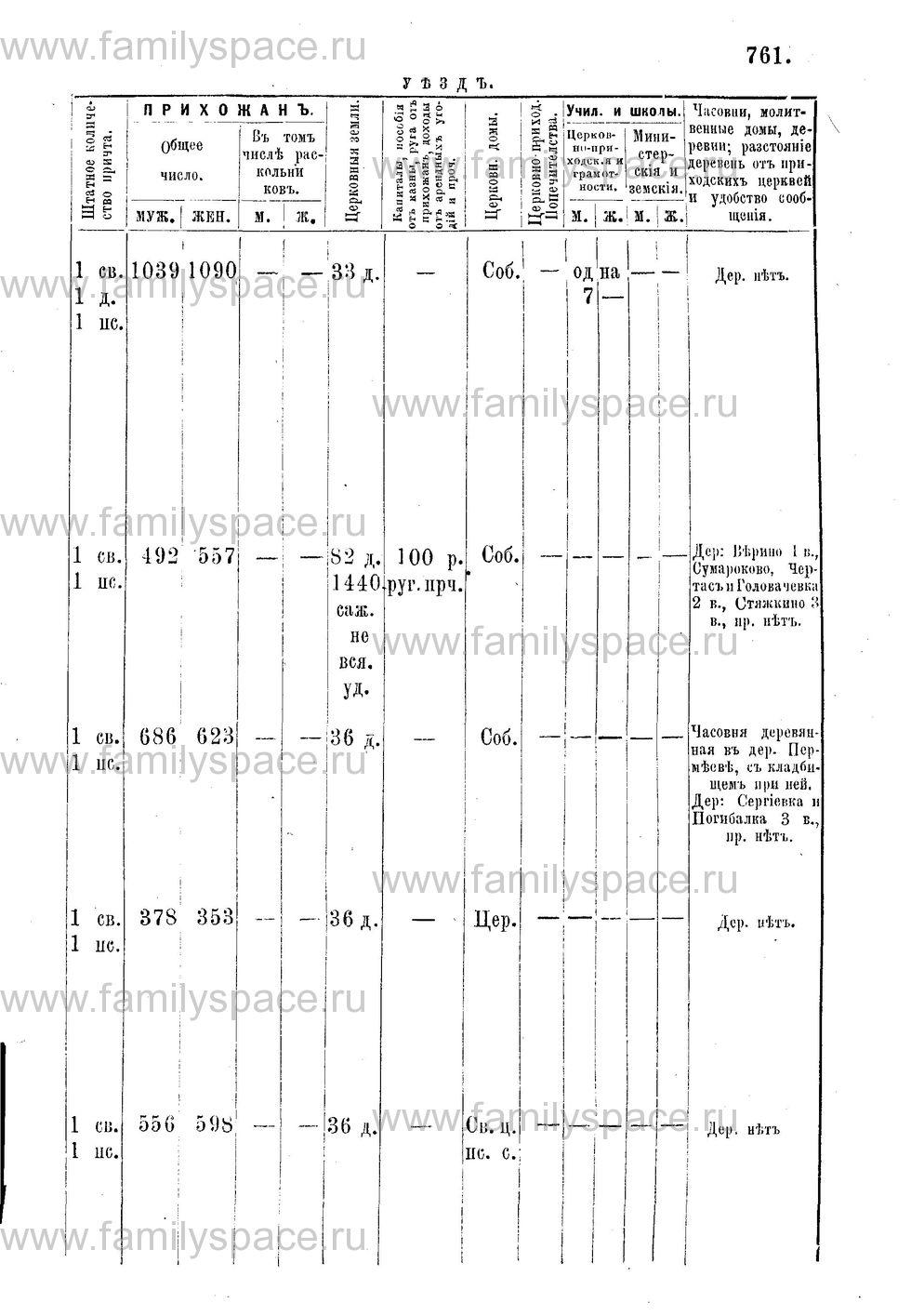 Поиск по фамилии - Адрес-календарь Нижегородской епархии на 1888 год, страница 1761