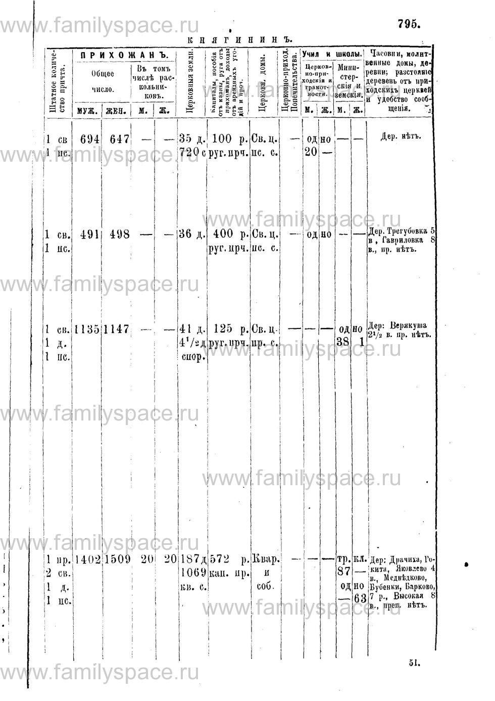 Поиск по фамилии - Адрес-календарь Нижегородской епархии на 1888 год, страница 1795