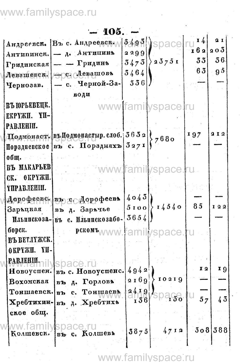 Поиск по фамилии - Памятная книжка Костромской губернии на 1853 год, страница 105