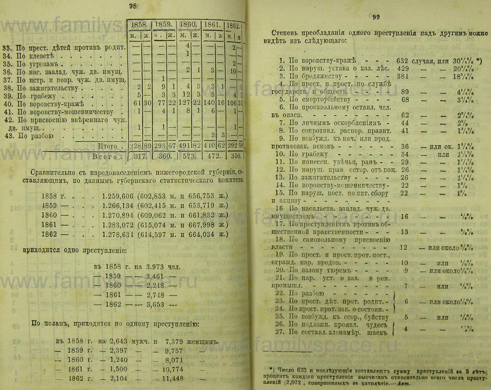 Поиск по фамилии - Памятная книжка Нижегородской губернии на 1865 год, страница 1098