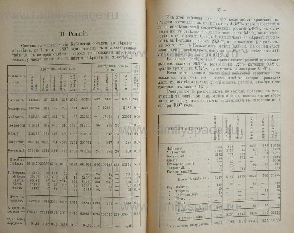 Поиск по фамилии - Кубанский календарь на 1898 год, страница 2014