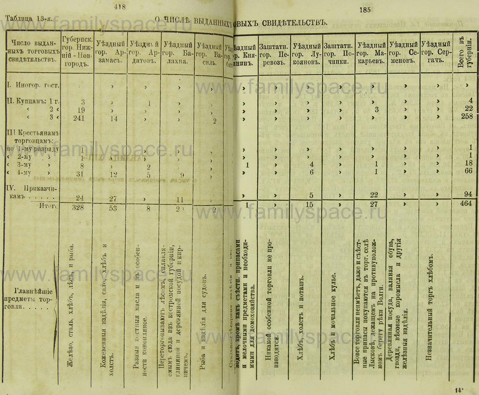 Поиск по фамилии - Памятная книжка Нижегородской губернии на 1865 год, страница 1184