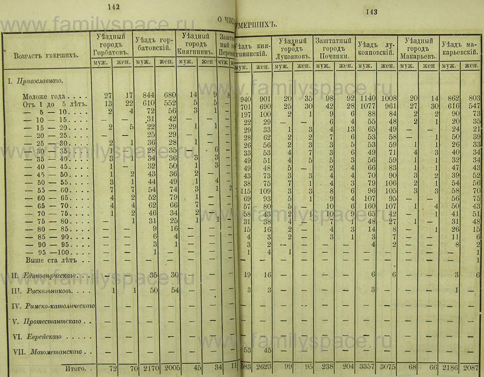 Поиск по фамилии - Памятная книжка Нижегородской губернии на 1865 год, страница 1142
