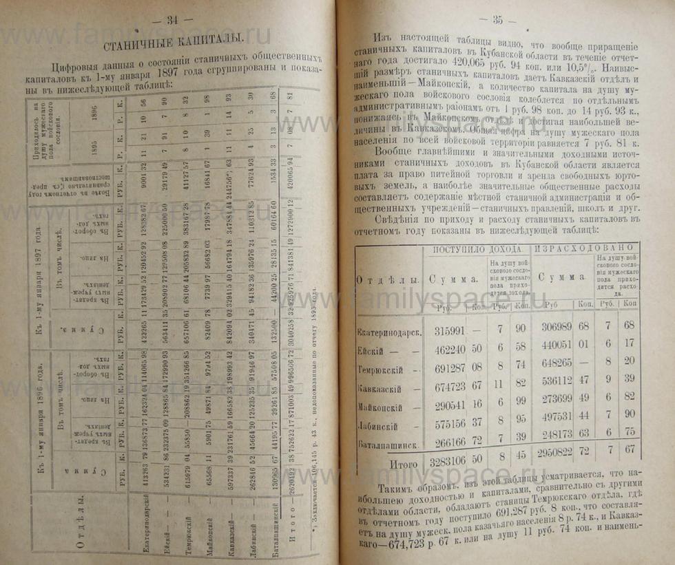 Поиск по фамилии - Кубанский календарь на 1898 год, страница 2034