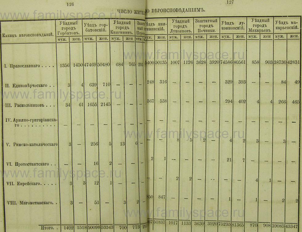Поиск по фамилии - Памятная книжка Нижегородской губернии на 1865 год, страница 1126