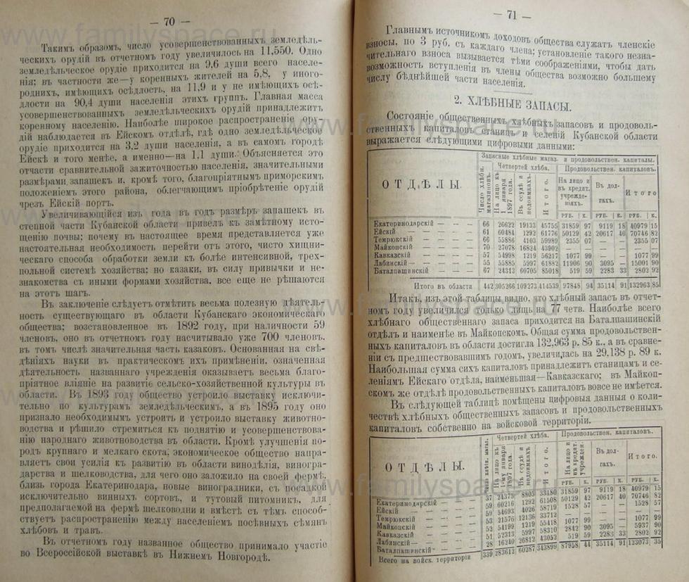 Поиск по фамилии - Кубанский календарь на 1898 год, страница 2070