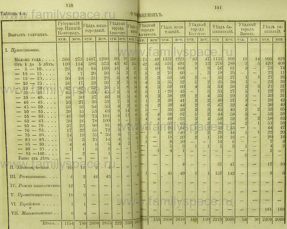 Поиск по фамилии - Памятная книжка Нижегородской губернии на 1865 год, страница 1140