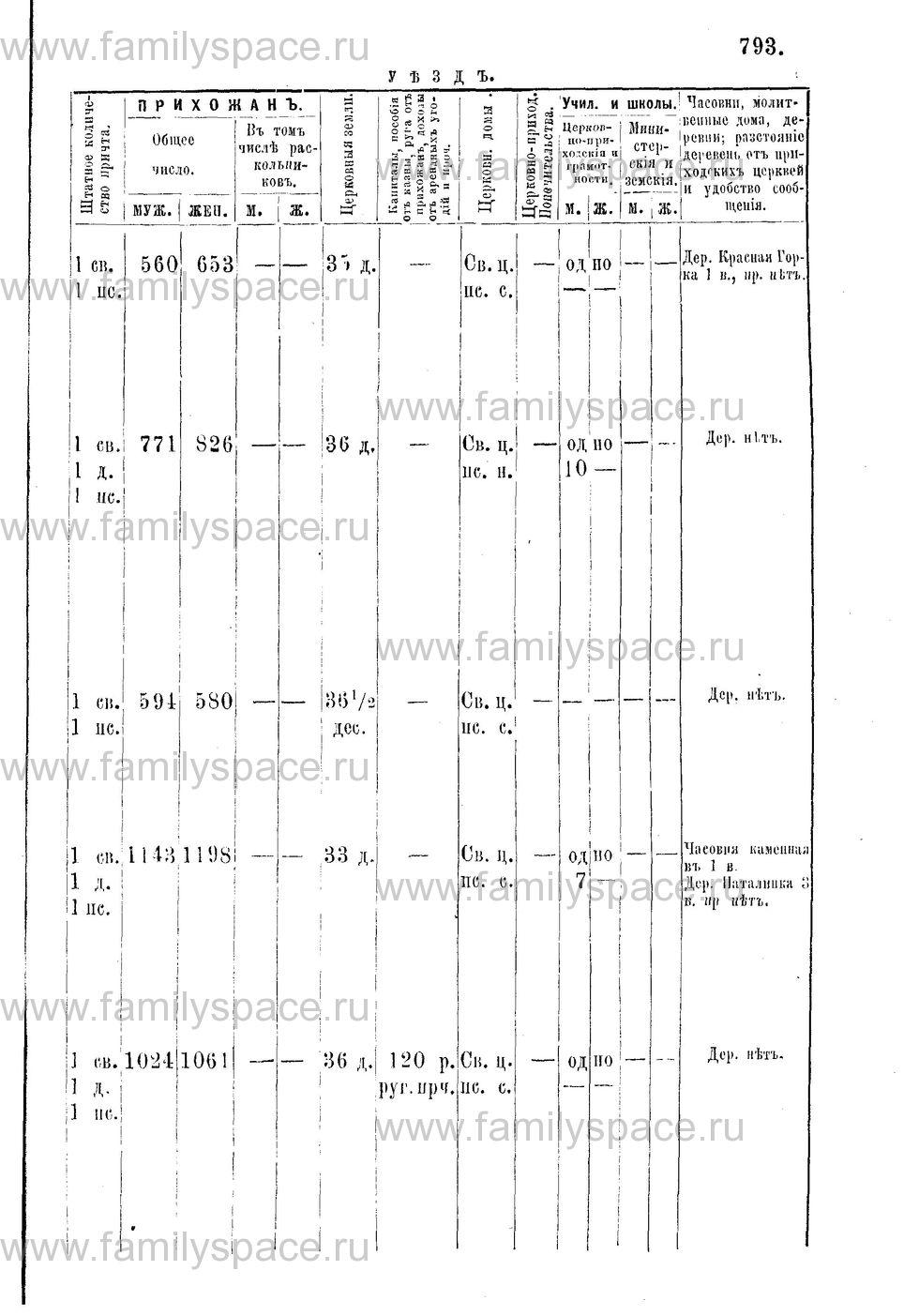 Поиск по фамилии - Адрес-календарь Нижегородской епархии на 1888 год, страница 1793