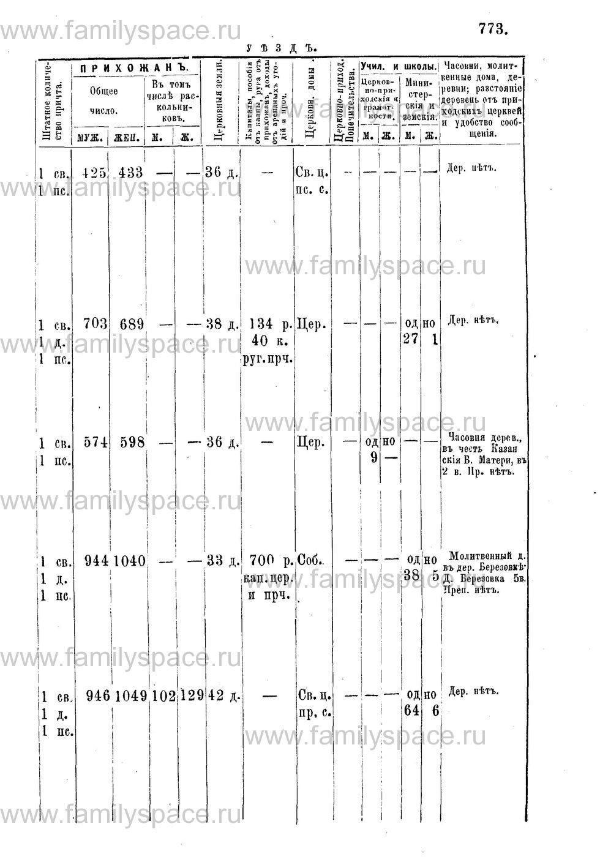 Поиск по фамилии - Адрес-календарь Нижегородской епархии на 1888 год, страница 1773