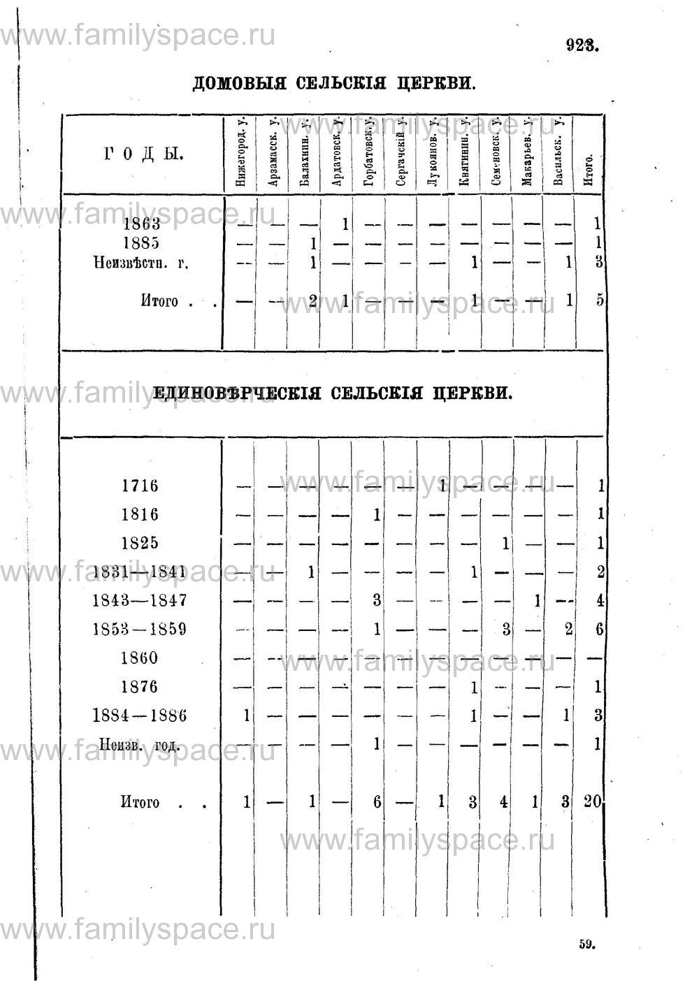 Поиск по фамилии - Адрес-календарь Нижегородской епархии на 1888 год, страница 1923