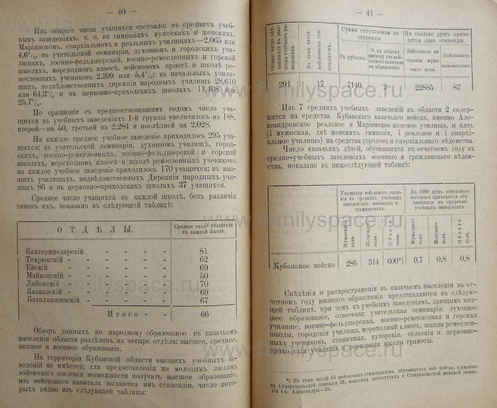 Поиск по фамилии - Кубанский календарь на 1898 год, страница 2040