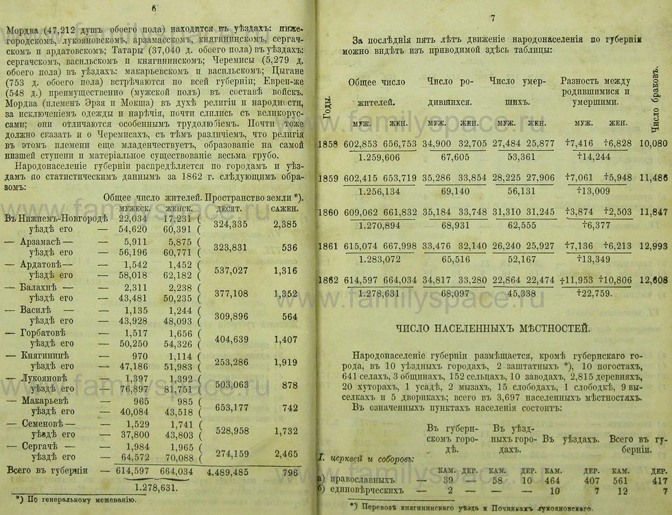 Поиск по фамилии - Памятная книжка Нижегородской губернии на 1865 год, страница 1006