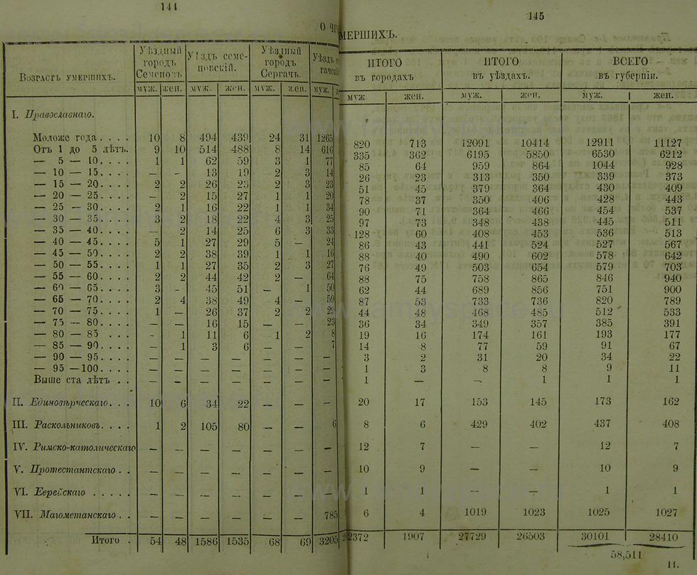 Поиск по фамилии - Памятная книжка Нижегородской губернии на 1865 год, страница 1144