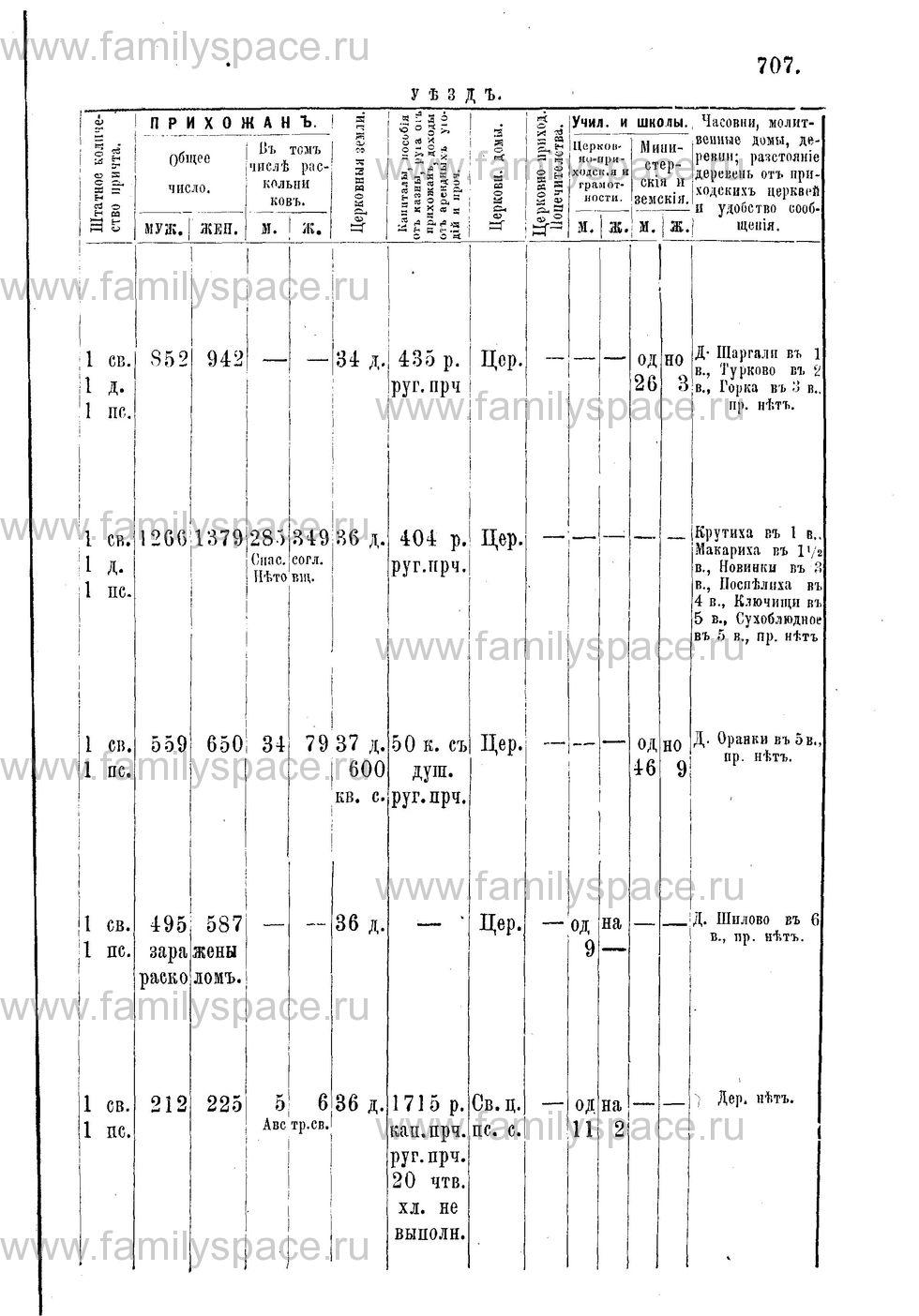 Поиск по фамилии - Адрес-календарь Нижегородской епархии на 1888 год, страница 1707