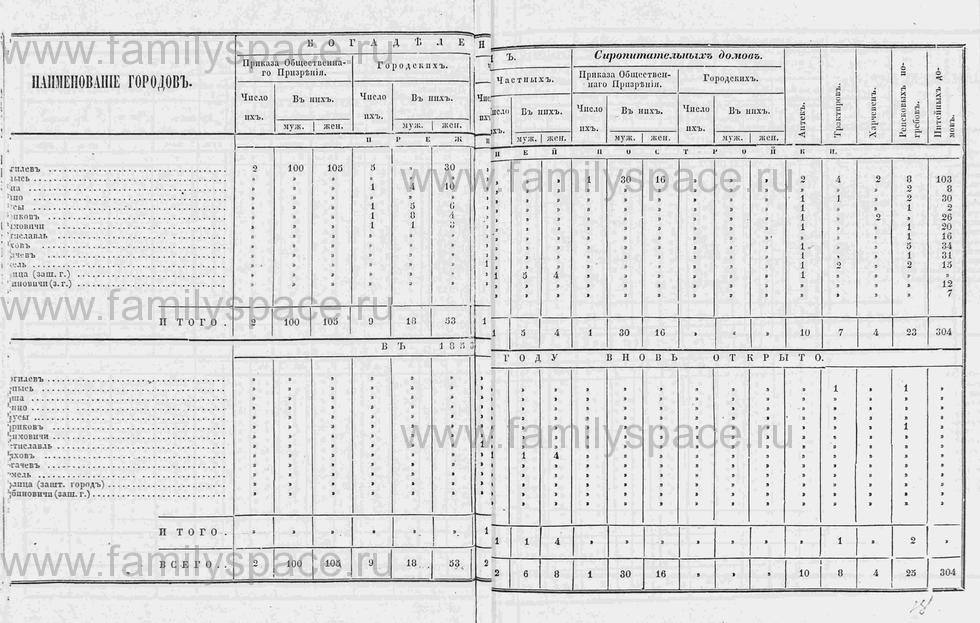 Поиск по фамилии - Памятная книга за 1853 год по Могилёвской губернии, страница 30