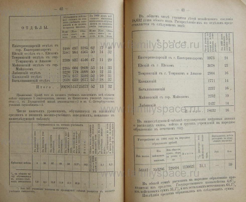 Поиск по фамилии - Кубанский календарь на 1898 год, страница 2042