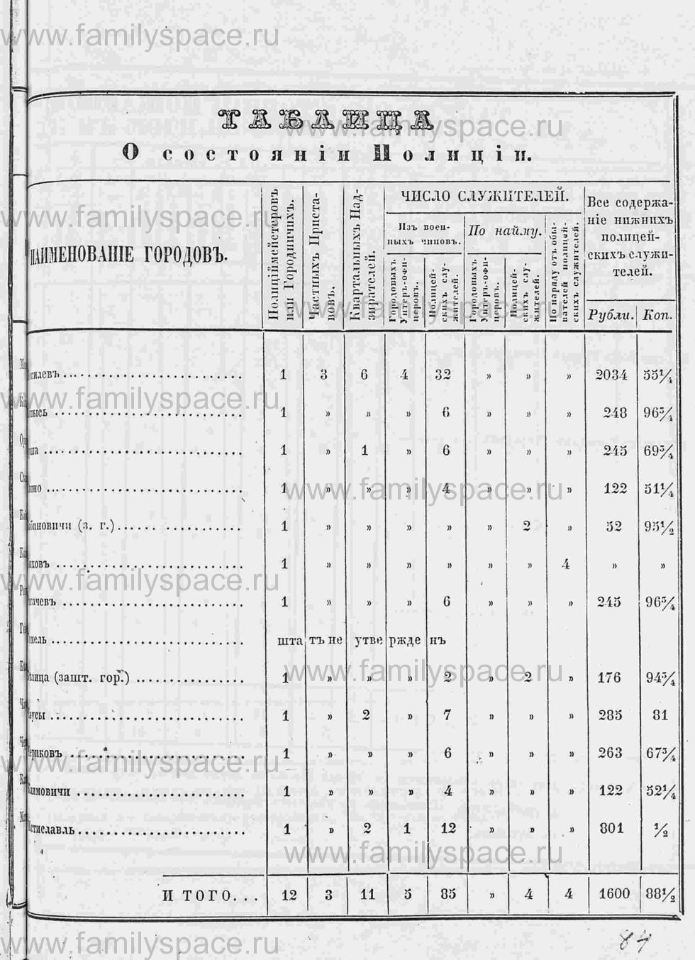 Поиск по фамилии - Памятная книга за 1853 год по Могилёвской губернии, страница 101
