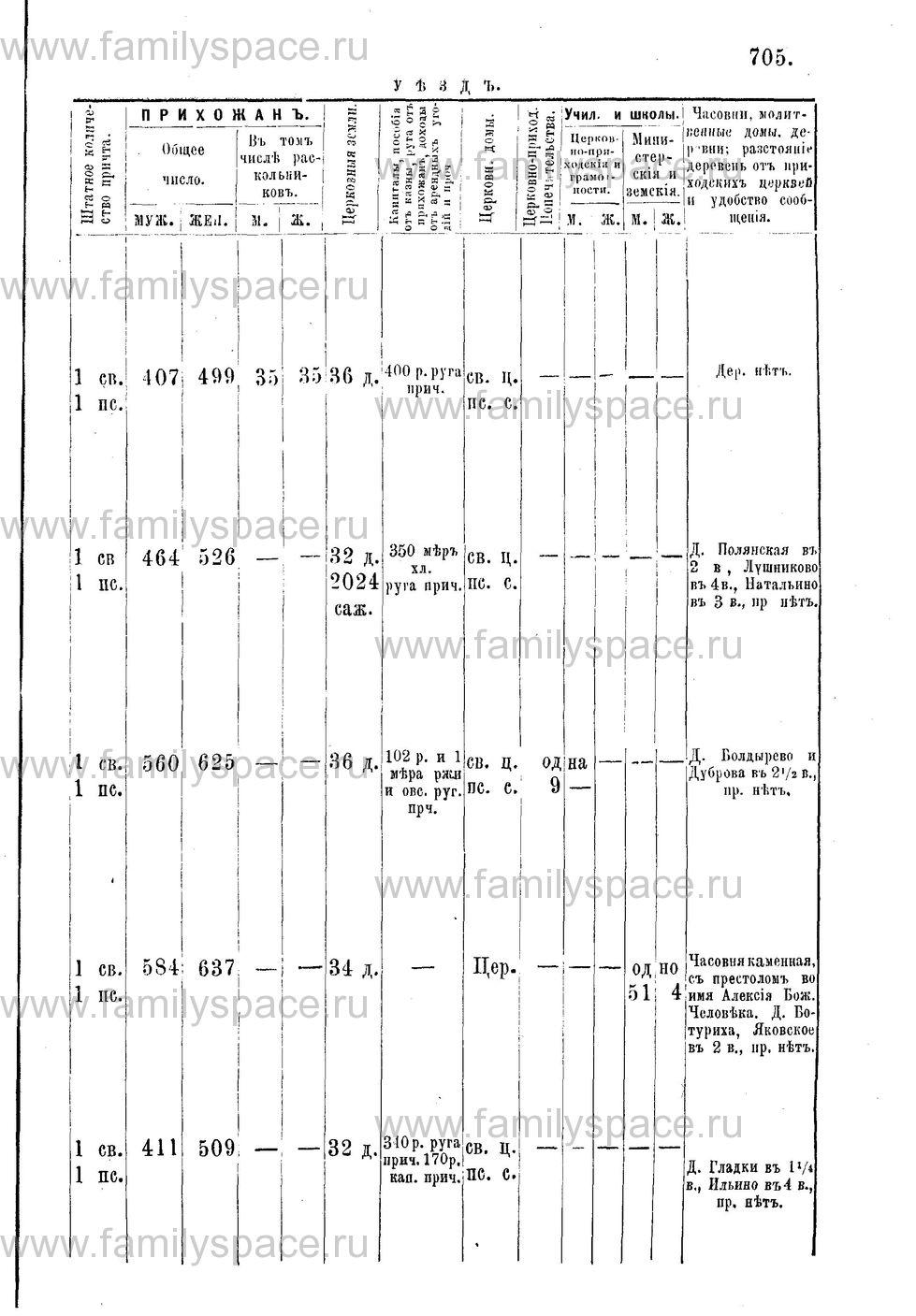 Поиск по фамилии - Адрес-календарь Нижегородской епархии на 1888 год, страница 1705