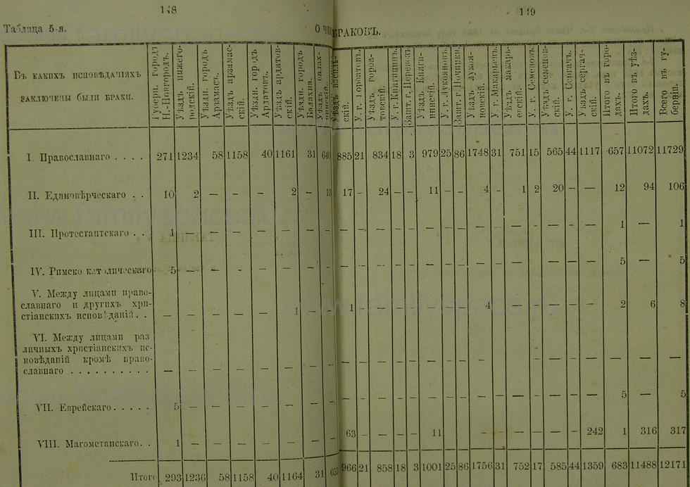 Поиск по фамилии - Памятная книжка Нижегородской губернии на 1865 год, страница 1148