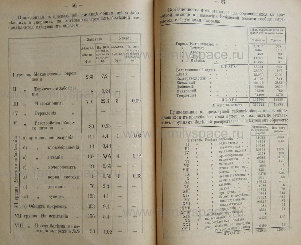 Поиск по фамилии - Кубанский календарь на 1898 год, страница 2056