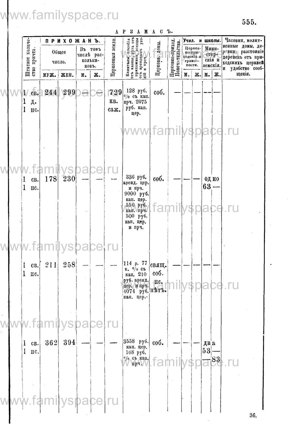 Поиск по фамилии - Адрес-календарь Нижегородской епархии на 1888 год, страница 1555