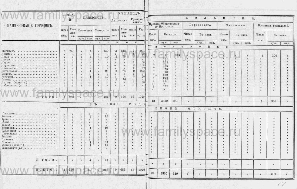Поиск по фамилии - Памятная книга за 1853 год по Могилёвской губернии, страница 29