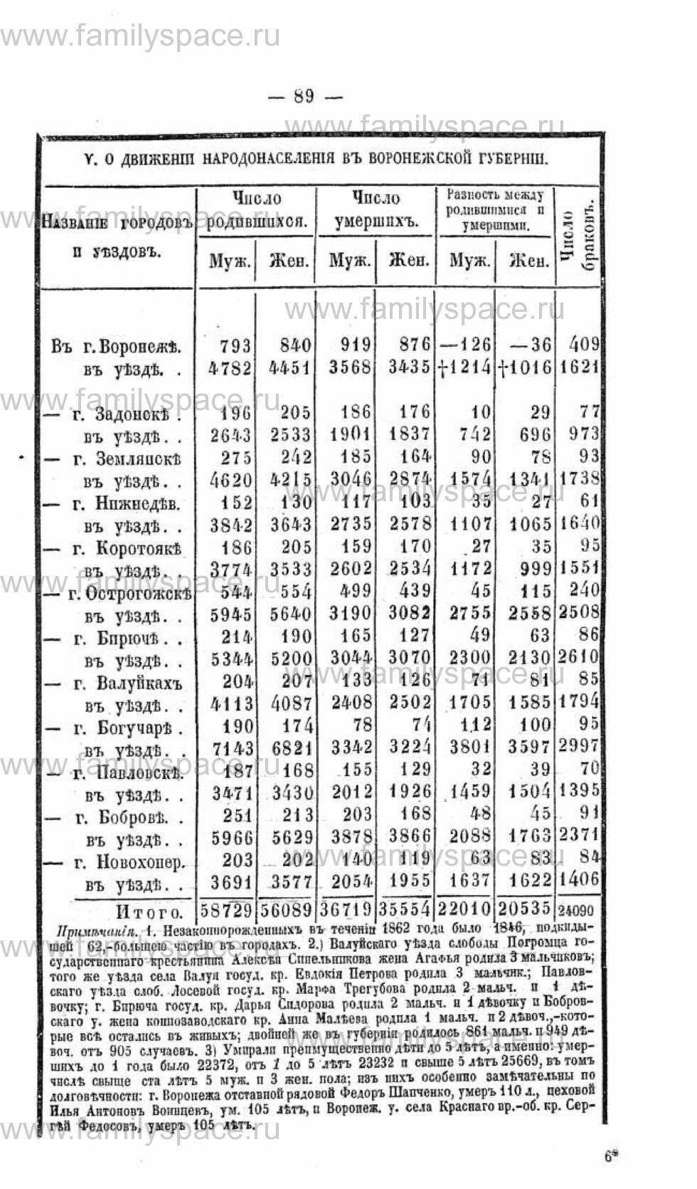 Поиск по фамилии - Памятная книжка Воронежской губернии на 1863-1864 годы, страница 89
