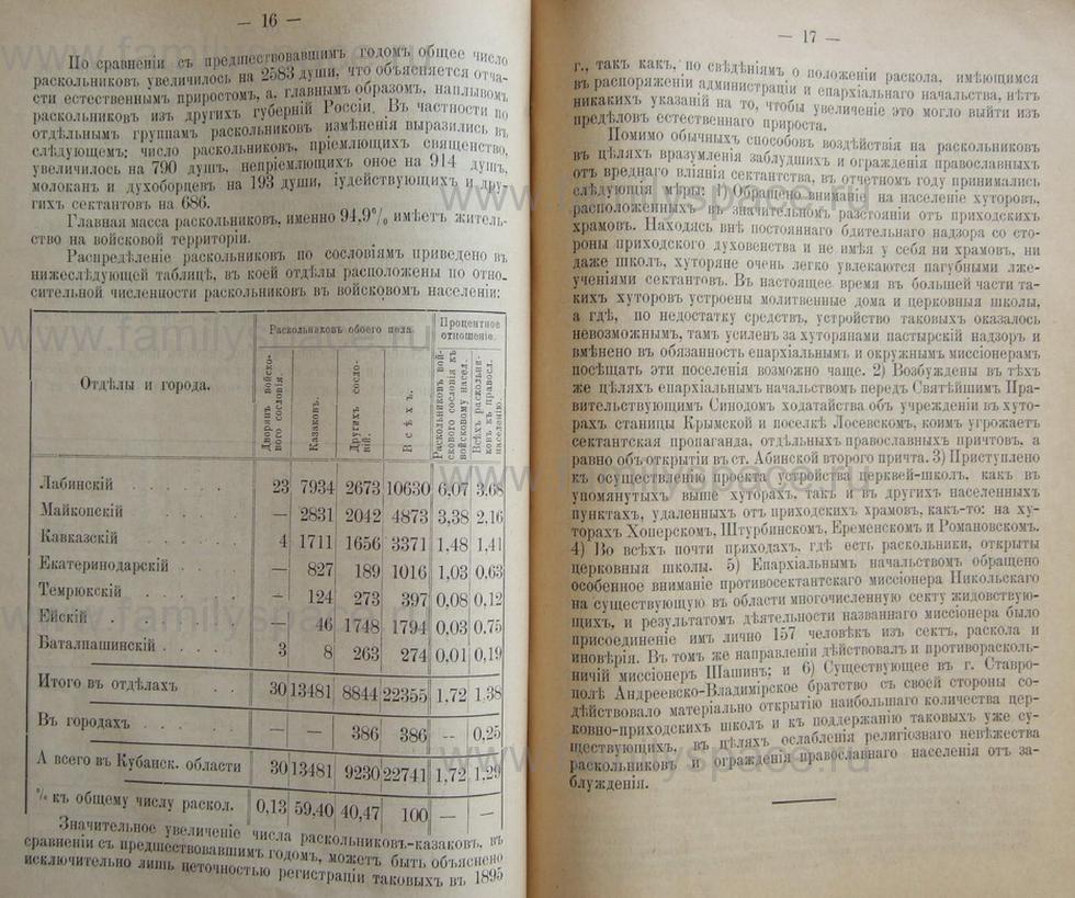Поиск по фамилии - Кубанский календарь на 1898 год, страница 2016