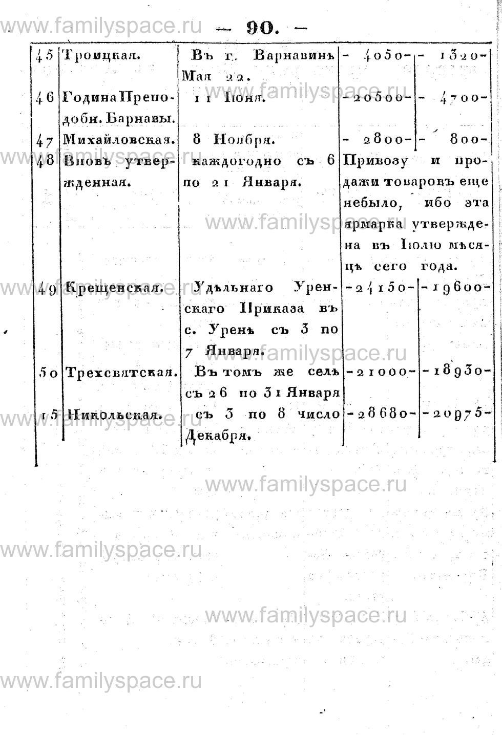 Поиск по фамилии - Памятная книжка Костромской губернии на 1853 год, страница 90