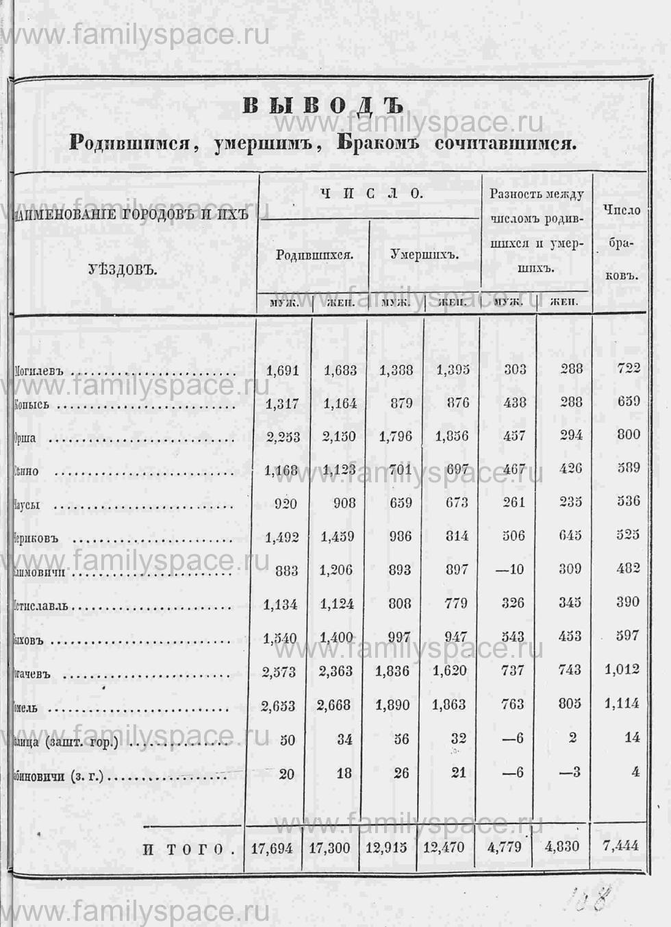 Поиск по фамилии - Памятная книга за 1853 год по Могилёвской губернии, страница 129