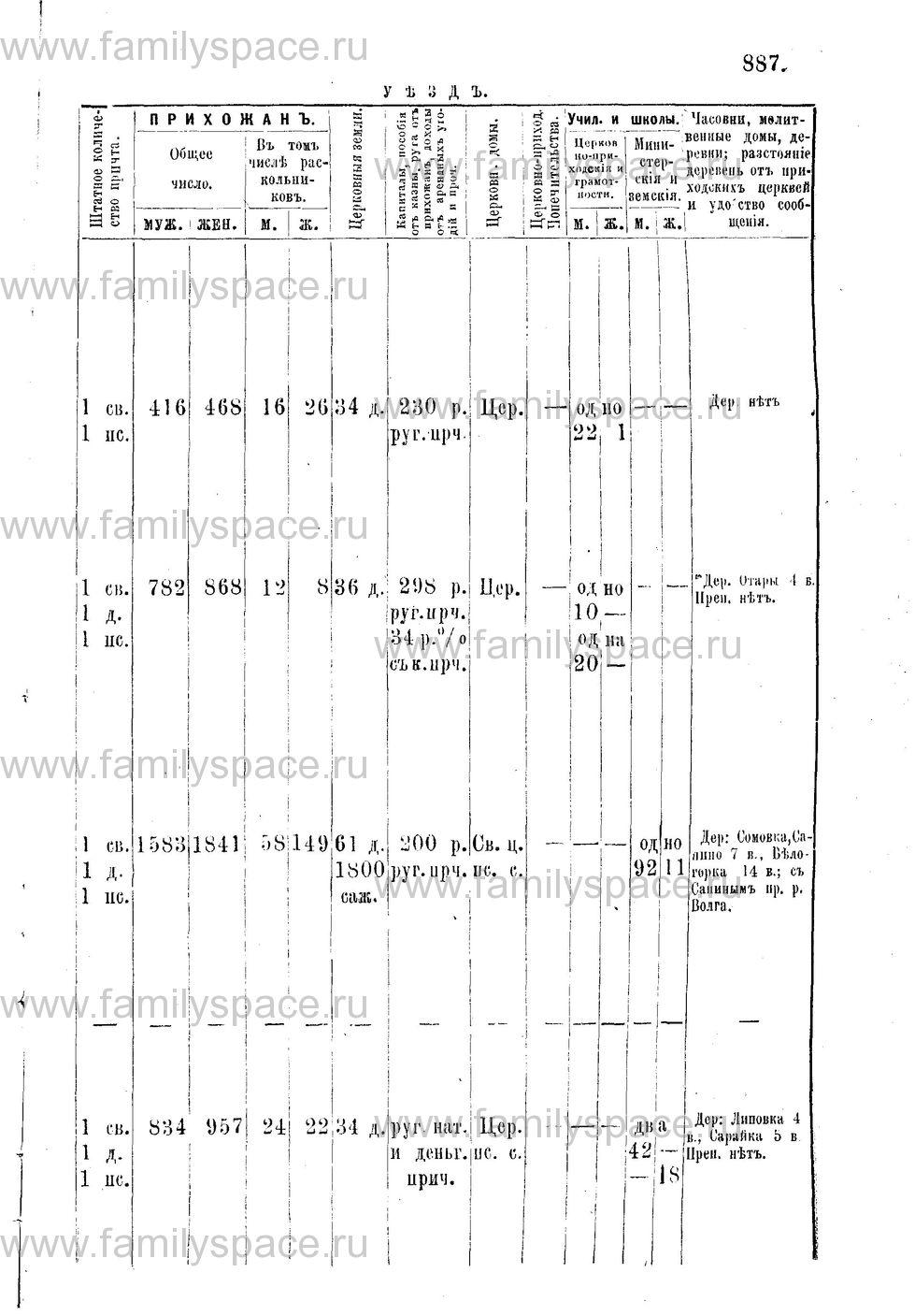 Поиск по фамилии - Адрес-календарь Нижегородской епархии на 1888 год, страница 1887