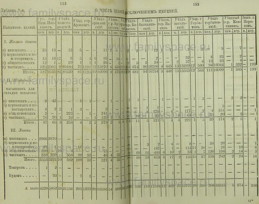 Поиск по фамилии - Памятная книжка Нижегородской губернии на 1865 год, страница 1152