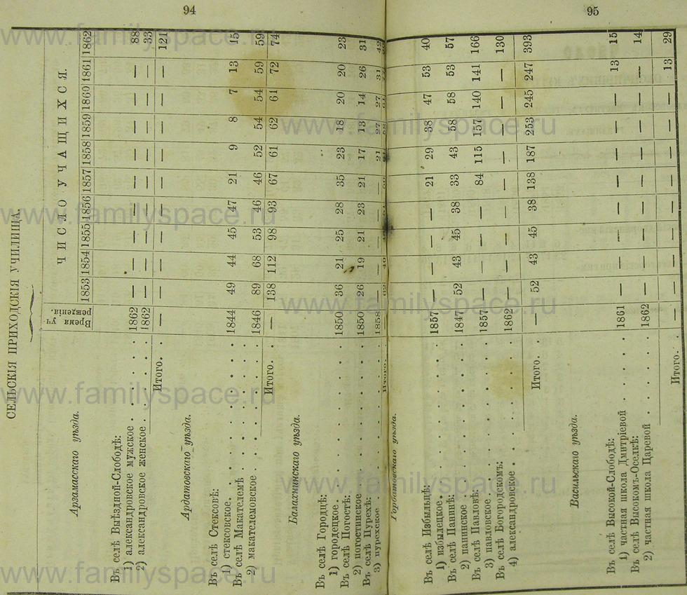 Поиск по фамилии - Памятная книжка Нижегородской губернии на 1865 год, страница 5094