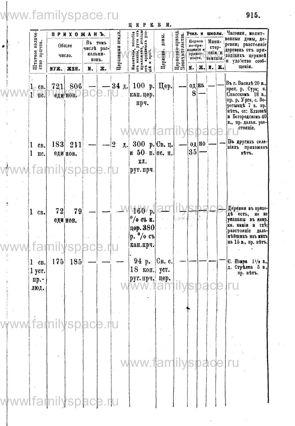 Поиск по фамилии - Адрес-календарь Нижегородской епархии на 1888 год, страница 1915