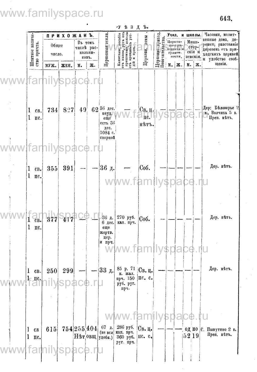 Поиск по фамилии - Адрес-календарь Нижегородской епархии на 1888 год, страница 1643