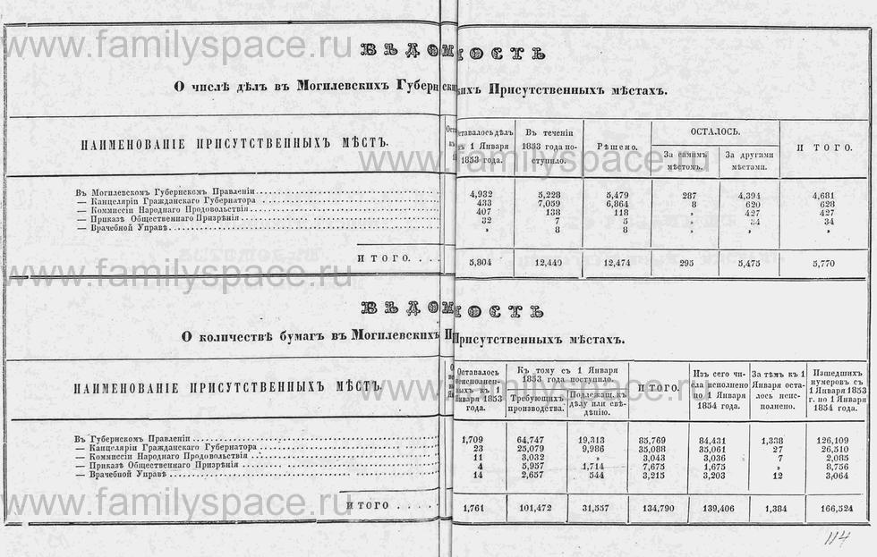 Поиск по фамилии - Памятная книга за 1853 год по Могилёвской губернии, страница 135