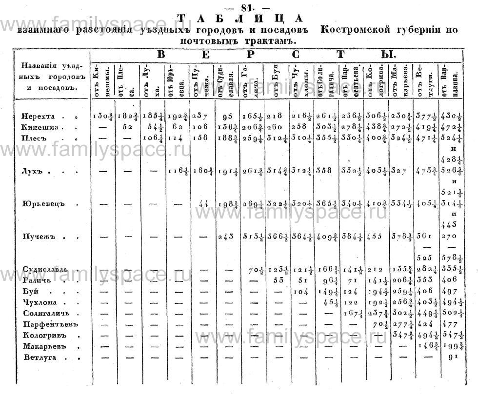 Поиск по фамилии - Памятная книжка Костромской губернии на 1853 год, страница 81