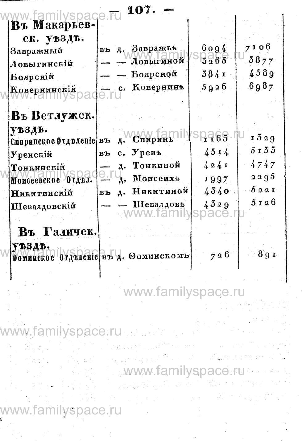 Поиск по фамилии - Памятная книжка Костромской губернии на 1853 год, страница 107