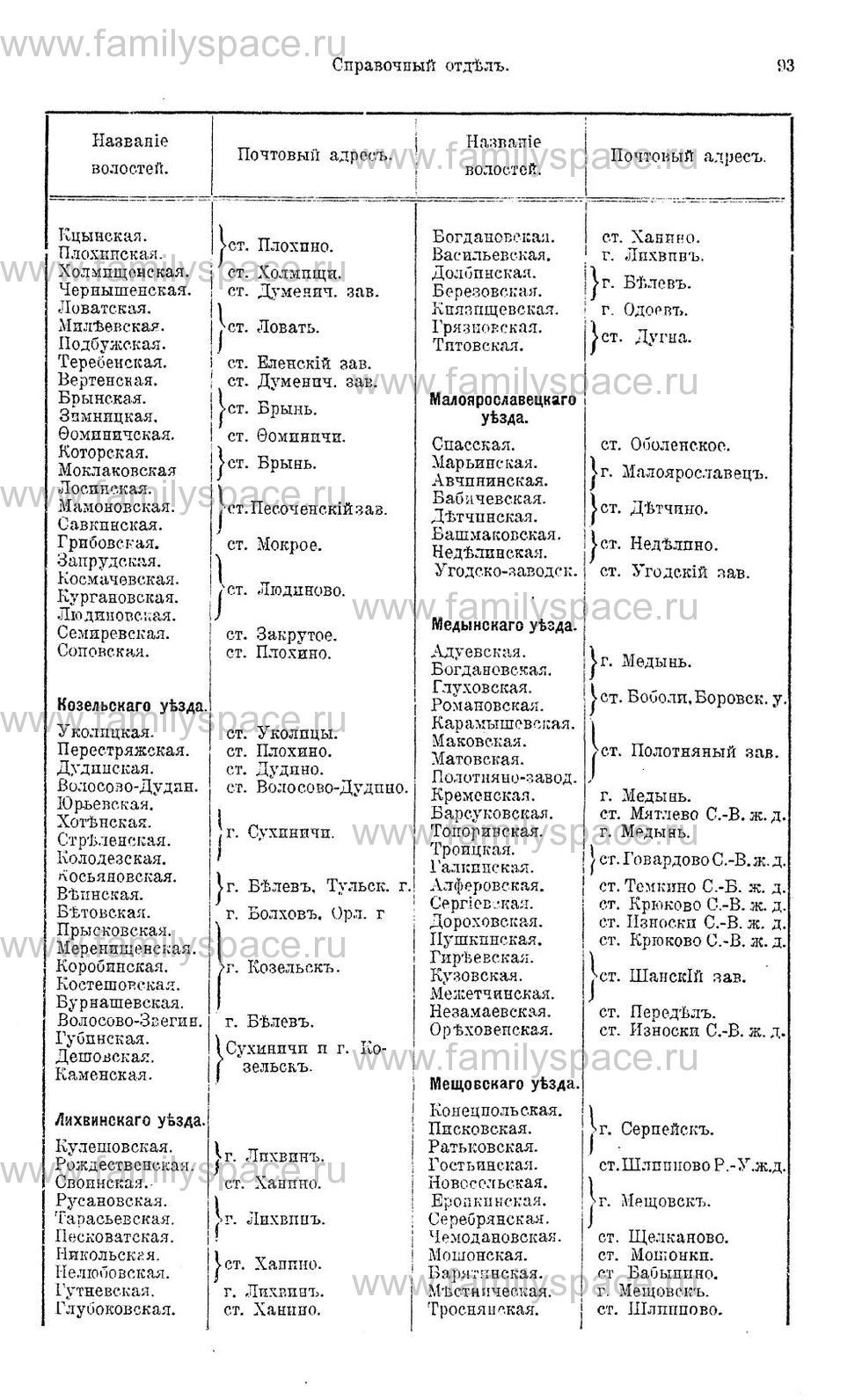 Поиск по фамилии - Памятная книжка и адрес-календарь Калужской губернии на 1911 год, страница 3093