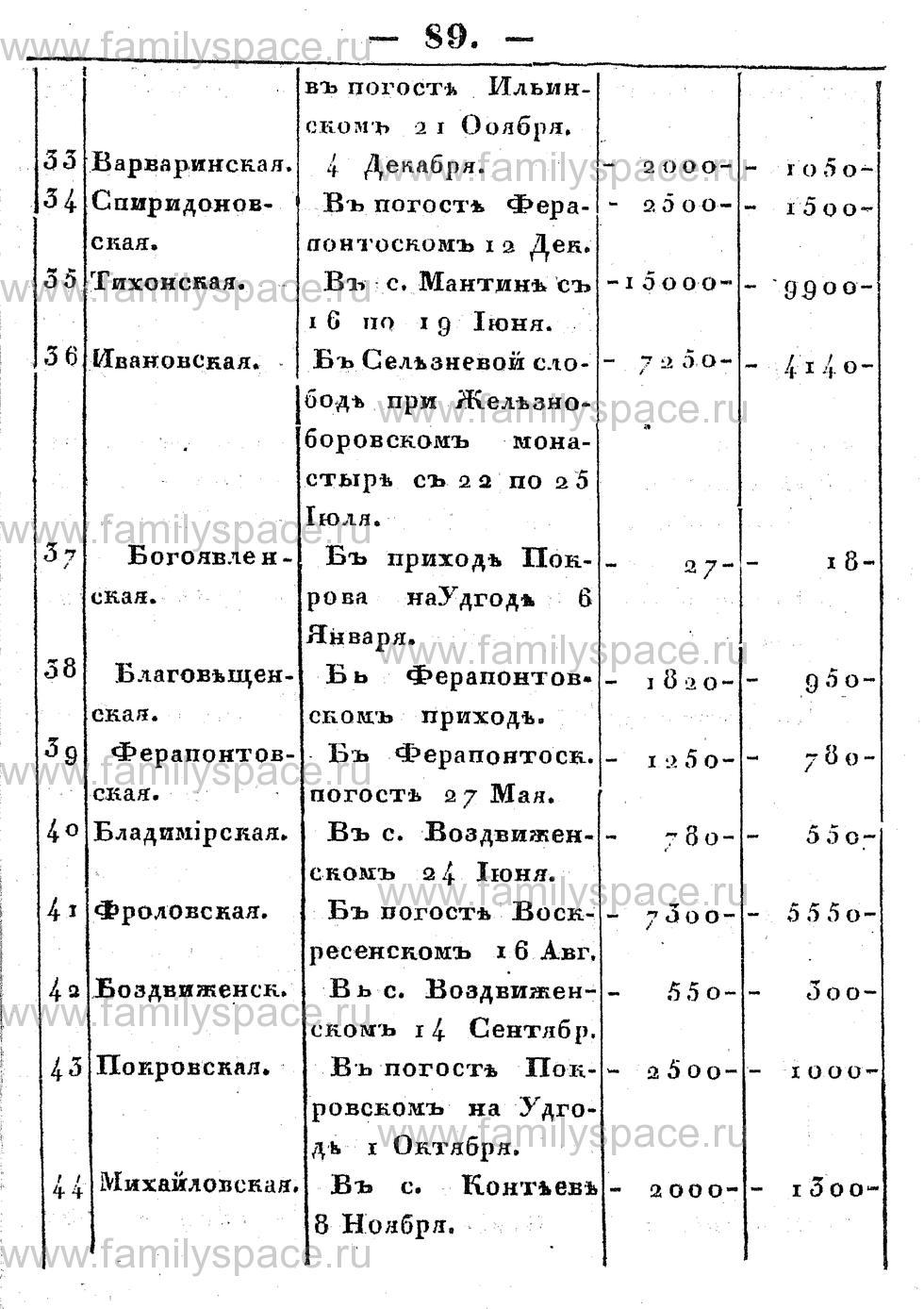 Поиск по фамилии - Памятная книжка Костромской губернии на 1853 год, страница 89
