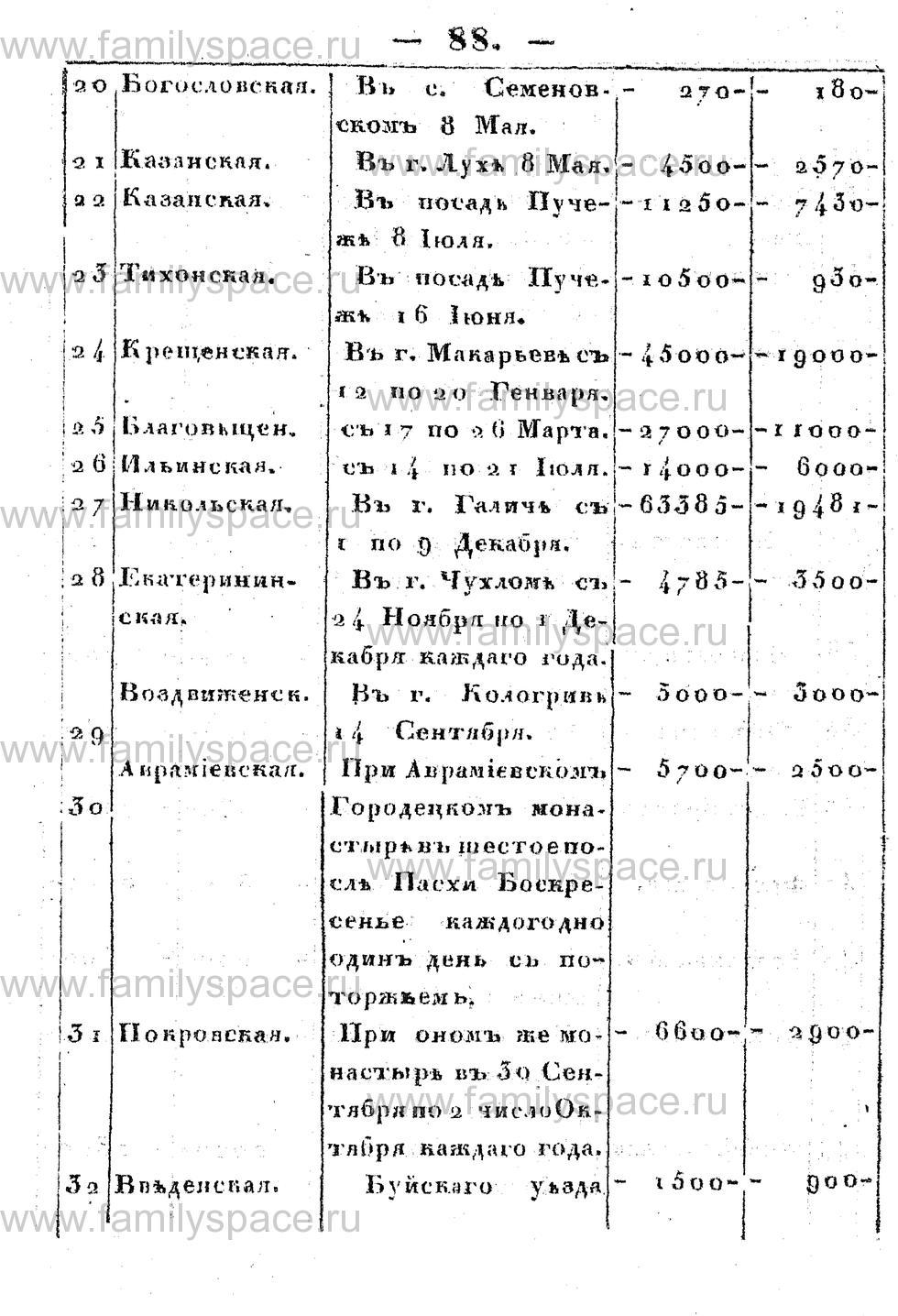 Поиск по фамилии - Памятная книжка Костромской губернии на 1853 год, страница 88