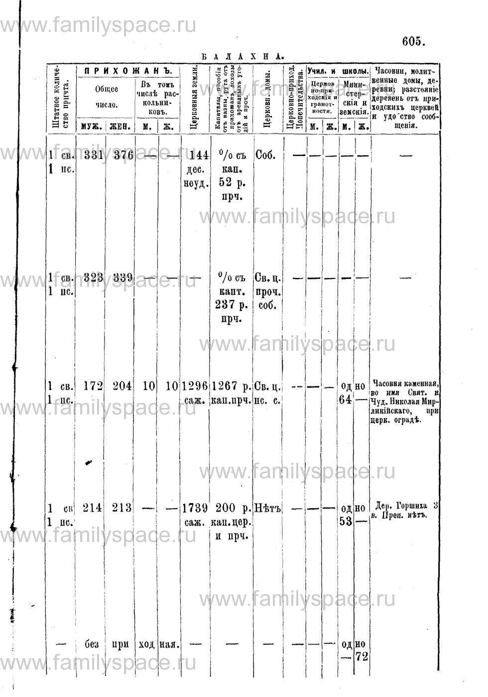 Поиск по фамилии - Адрес-календарь Нижегородской епархии на 1888 год, страница 1605