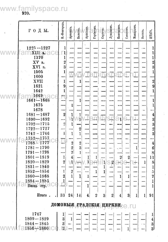 Поиск по фамилии - Адрес-календарь Нижегородской епархии на 1888 год, страница 1920