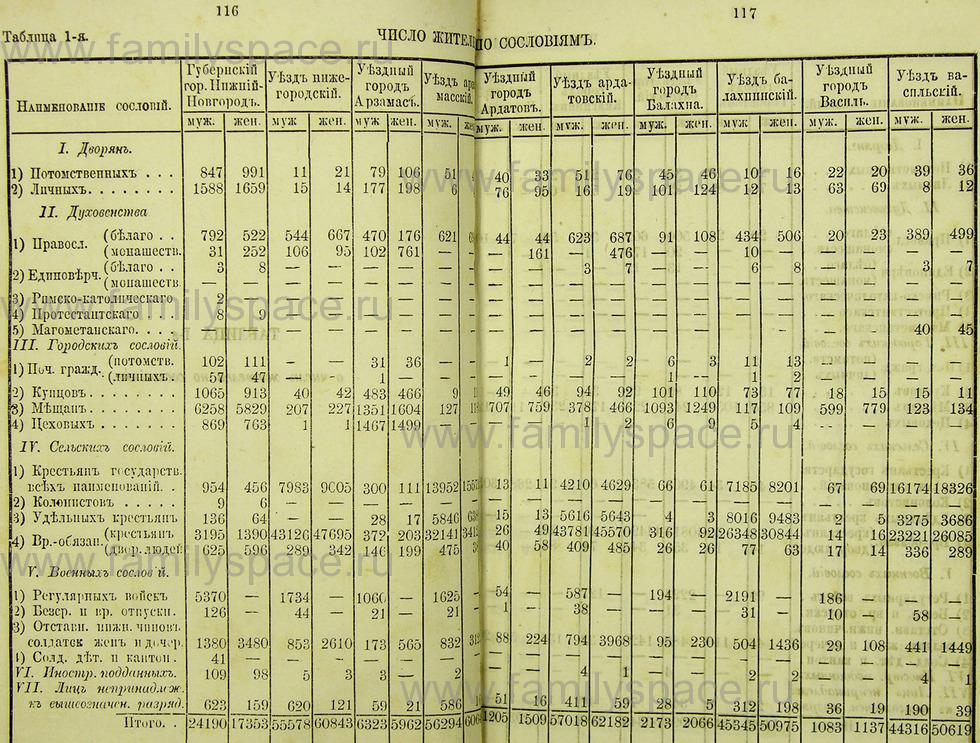 Поиск по фамилии - Памятная книжка Нижегородской губернии на 1865 год, страница 1116